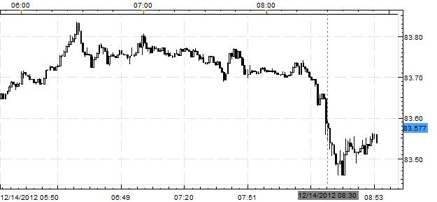 Forex News: USD/JPY Plummets after Surprisingly Weak November CPI