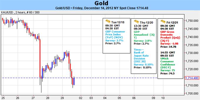 Forex: Gold mangelt es an Orientierung nach historischer FOMC Policy Veränderung - $1693 wichtig