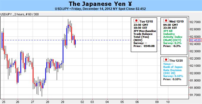 Japanischer Yen bleibt überverkauft - Wahlen und BoJ Meeting im Fokus