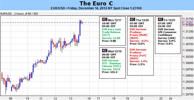 EUR/USD: Juste en dessous des 1.3200 sans menaces importantes ... ou catalyseurs