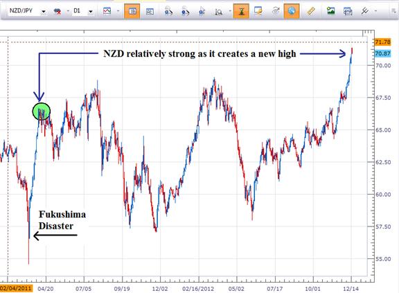 Configuration pour définir la tendance de l'USD/JPY