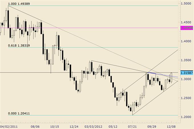 Forex Analysis: Euro Completes Year Long Bullish Base
