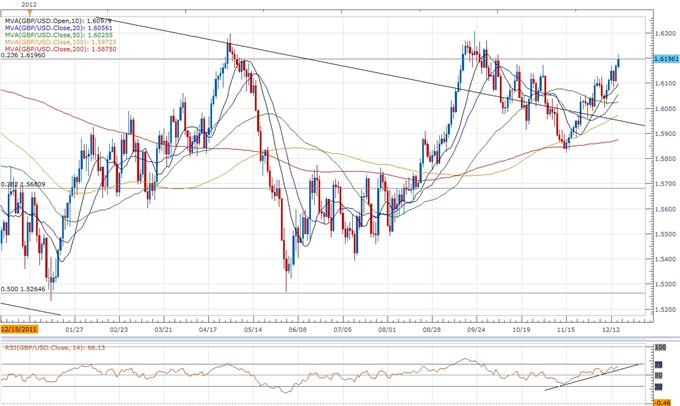 Forex: GBPUSD- Trading the U.K. Consumer Price Report