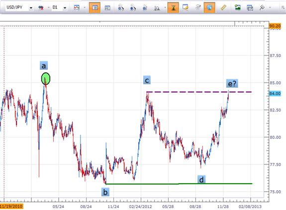 Trend_Defining_Pattern_in_USDJPY_body_pict0001.png, Learn Forex: Trend Defining Moment in USD/JPY