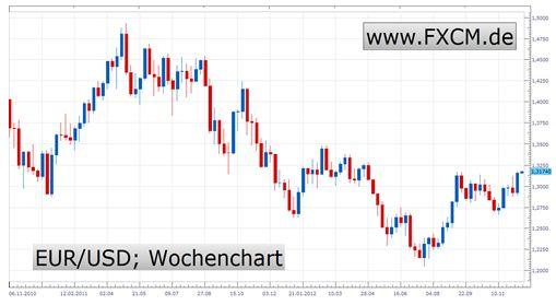 Euro-Krise nicht mehr auf der Agenda - Scheinbare Ruhe ist gefährlich