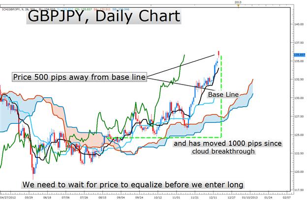 Learn Forex: Ichimoku Hints Additional GBPUSD Upside on Price Break