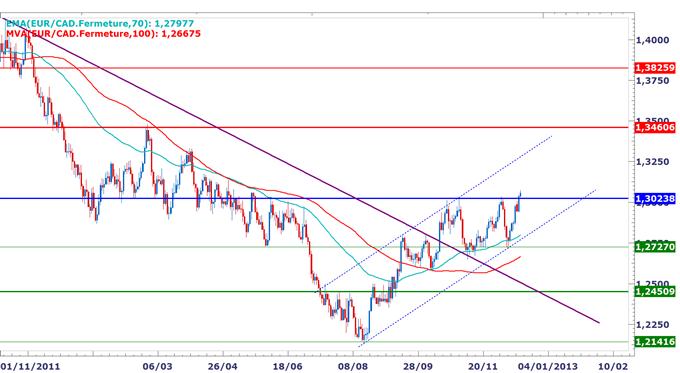 EUR/CAD : Breakout au-dessus des 1.3020 pour viser les 1.3450