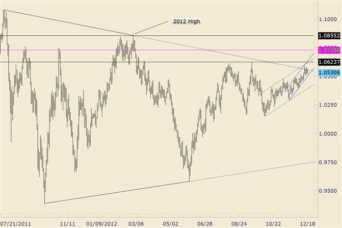 FOREX Technical Analysis: AUD/USD Triggers Bearish Inside Day Trade