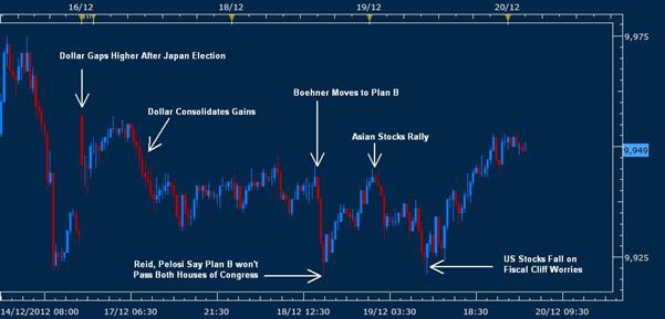 Le Dollar reste volatile mais sans direction à cause du débat sur le mur fiscal US