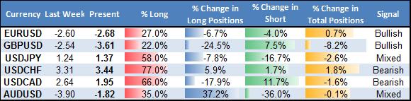 Forex Analysis: Trading Crowd Shift Points to Australian Dollar Top