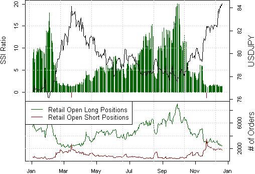 FOREX ANALYSE: Japanische Yen Prognose bleibt bärisch