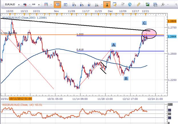 L'EUR/AUD et le rapport risque/rendement positif