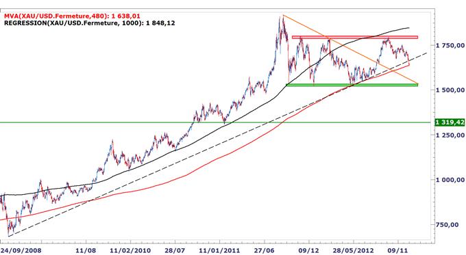Métaux précieux : L'or et l'argent sur le fil du rasoir, rebond nécessaire pour éviter un marché baissier en 2013