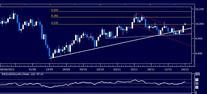 Forex Analyse: Klassischer Technischer Bericht US Dollar 24.12.2012