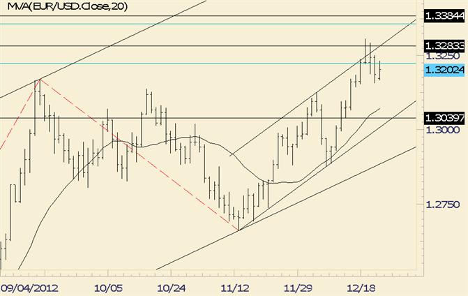 FOREX technische Analyse: EUR/USD konsolidiert nach Breakout
