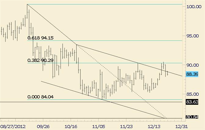Commodity Technical Analysis: Crude Fails at Fibonacci Level Again