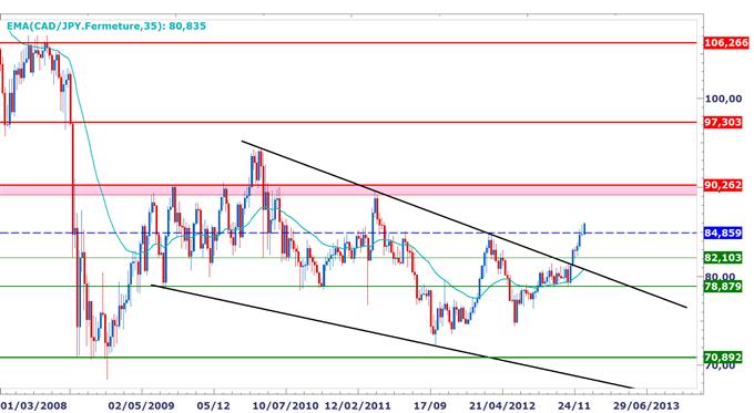 Point_sur_les_paires_en_yen_body_CADJPY.png, Perspectives de plus en plus baissières sur le yen, niveaux techniques pour trader en 2013