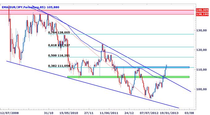 Point_sur_les_paires_en_yen_body_EURJPY.png, Perspectives de plus en plus baissières sur le yen, niveaux techniques pour trader en 2013
