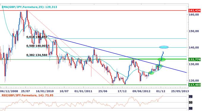 Point_sur_les_paires_en_yen_body_GBPJPY.png, Perspectives de plus en plus baissières sur le yen, niveaux techniques pour trader en 2013