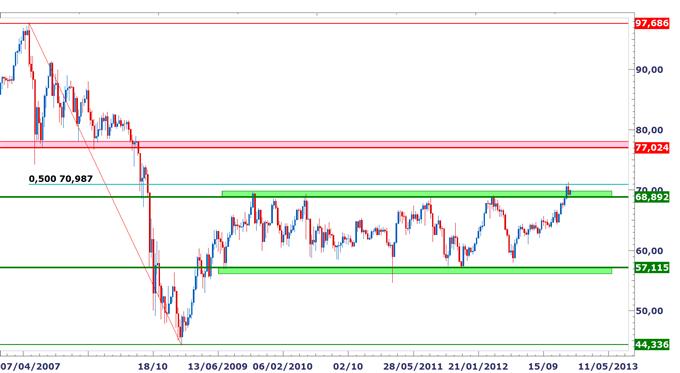 Point_sur_les_paires_en_yen_body_NZDJPY.png, Perspectives de plus en plus baissières sur le yen, niveaux techniques pour trader en 2013