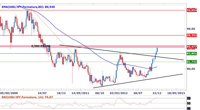 Perspectives de plus en plus baissières sur le yen, niveaux techniques pour trader en 2013