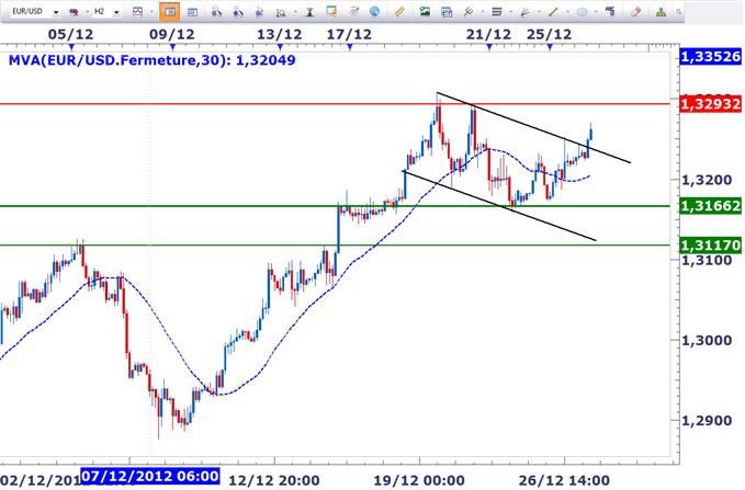 EUR/USD : Breakout en cours