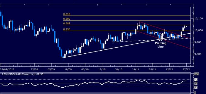 Forex Analyse: US Dollar klassischer technischer Bericht 27.12.2012