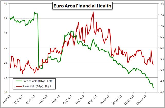 Prévisions Trimestrielles : Le rallye de soulagement de l'euro dépend de l'affaiblissement de la crise en 2013