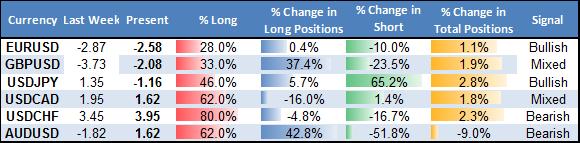 Forex Analysis: Crowd Shift Favors Australian Dollar, JPY Weakness