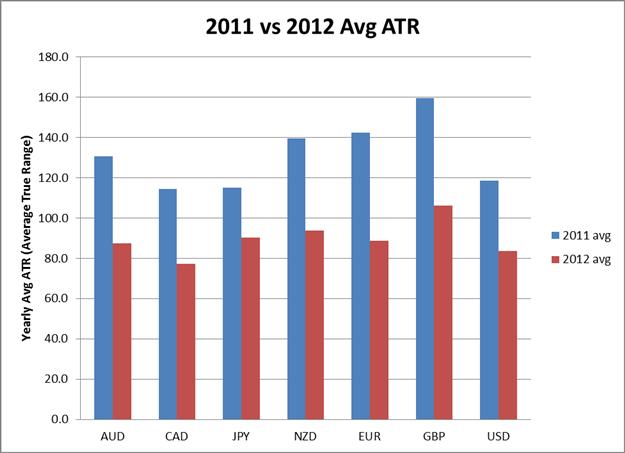 Forex average daily range 2012