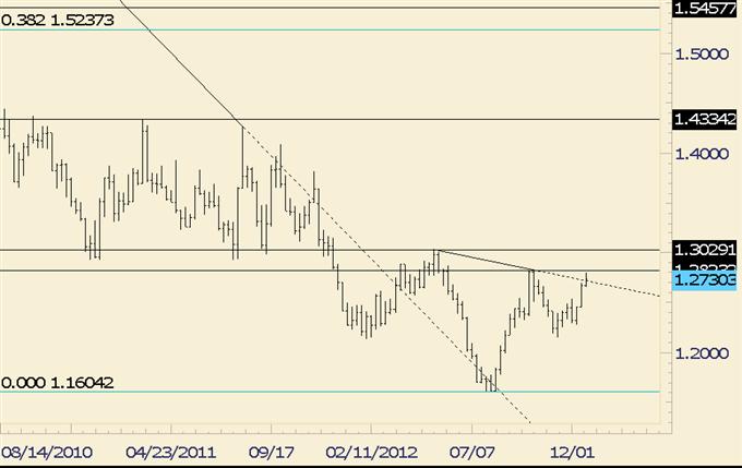 Forex_Analysis_Euro_and_Australian_Dollar_Patterns_Reveal_EURAUD_Trade_body_euraud.png, Forex Analysis: Euro and Australian Dollar Patterns Reveal EUR/AUD Trade