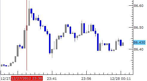 Forex News: Japan CPI Confirms Deflation, Yen Retraces Weakness