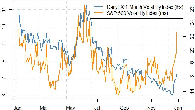 Les tensions liées à la crise fiscale favorisent les stratégies à forte volatilité