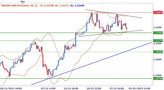 EURUSD_Le_cours_sinstalle_dans_un_triangle_dindecision_body_EURUSD_H4.png, EUR/USD : Le cours s'installe dans un triangle d'indécision