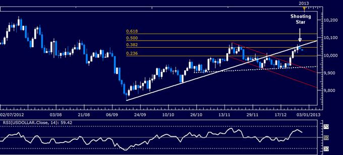 Forex Analyse: US Dollar klassischer technischer Bericht 31.12.2012