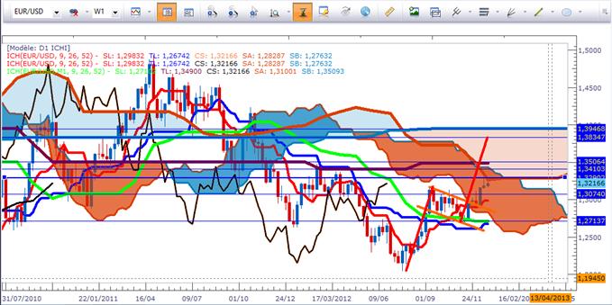 EUR/USD et GBP/USD selon Ichimoku
