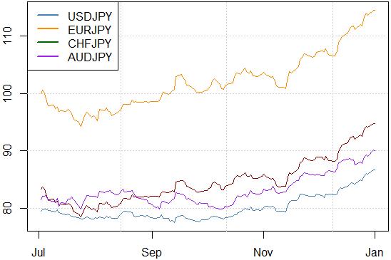 Le yen chute, est-ce un bon moment pour acheter l'USDJPY ?