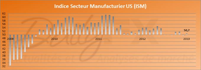 ISM Manufacturier supérieur aux attentes aux Etats-Unis