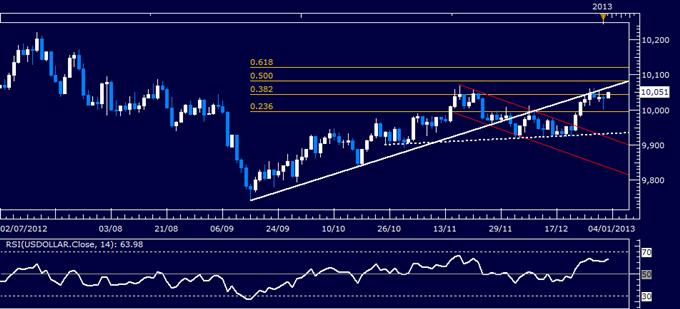 Forex Analyse: US Dollar klassischer technischer Bericht 03.01.2013