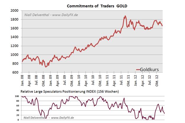 04.01. Technische Analyse - Rohstoffe: Gold, Silber, WTI & Brent Rohöle