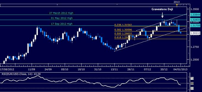 EUR/USD : En attente d'un repli pour tenter un achat