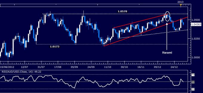 AUD/USD : Rebond stoppé à 1.05
