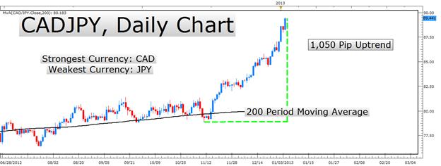 Construisez votre plan de trading sur les devises les plus fortes