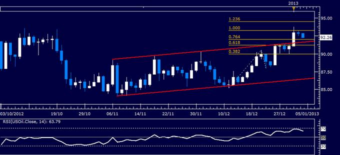 Rohstoffe: Gold nach US Beschäftigungszahlen von größeren Verlusten gefährdet