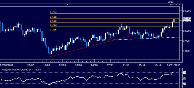 Forex Analyse: US Dollar klassischer technischer Bericht 04.01.2013