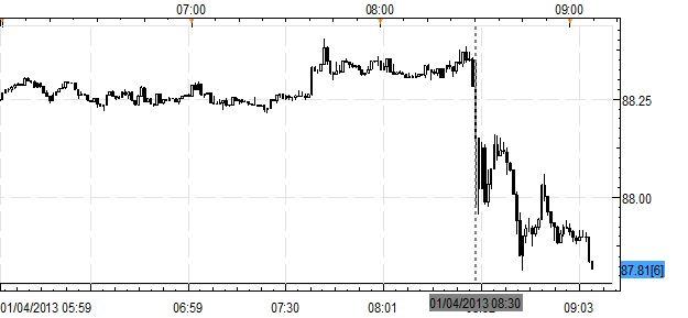 Forex_News_USDJPY_Falls_Back_from_Highs_After_Uneventful_NFPs_body_USDJPY.jpg, Forex News: USD/JPY Falls Back from Highs After Uneventful NFPs