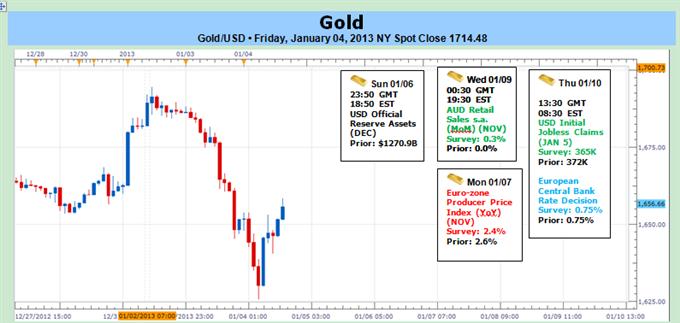 Trades importants de l'or liés aux perspectives du FOMC ; support clé à 1630 $