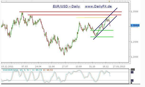 Wochenanalyse EUR/USD (07.01. – 11.01.2013)