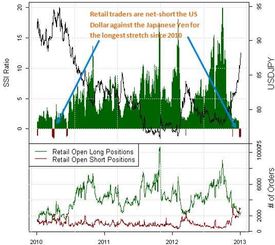 Forex Analysis: Japanese Yen Falls Sharply, but is Reversal Near?