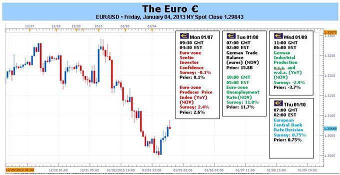 En l'absence d'une action de la BCE, l'euro devrait décevoir au cours de la semaine à venir